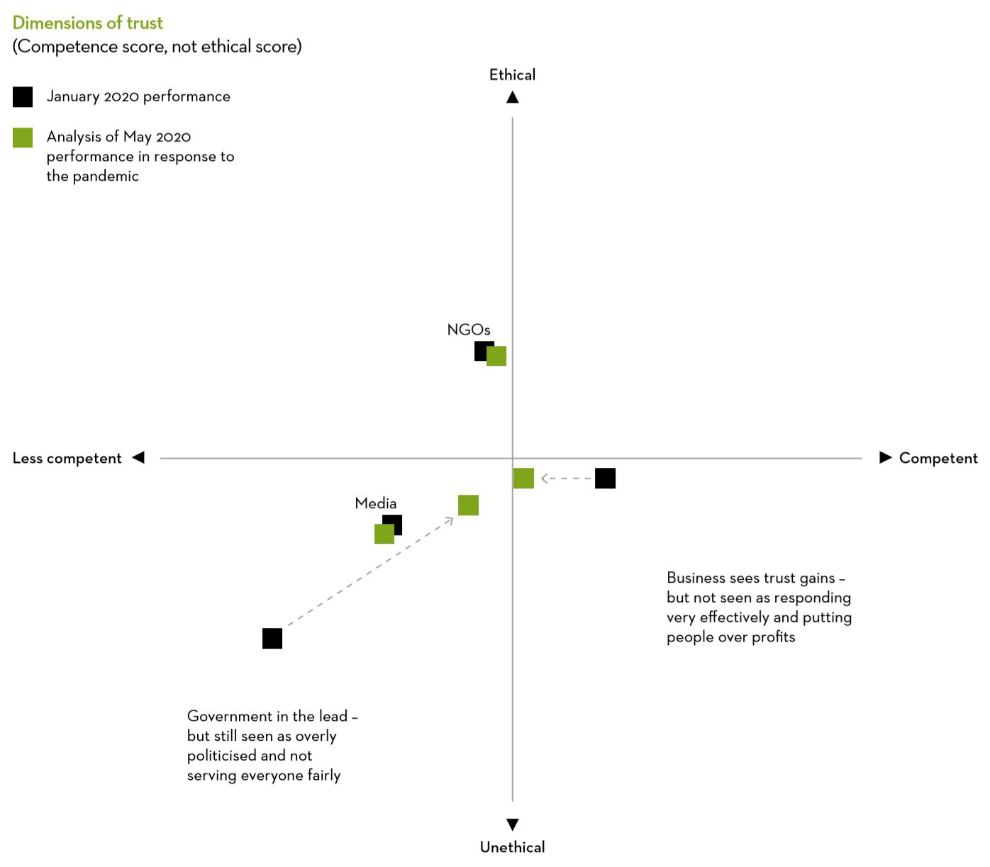 LTII - Sustainability post-COVID