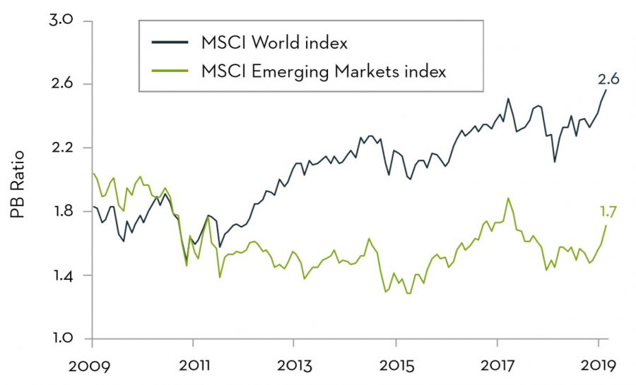 Emerging Markets - Price to Book