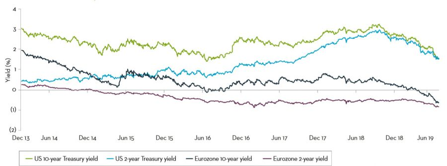 US versus Eurozone bond yield