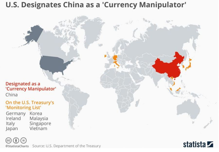 US designates China as a 'Currency manipulator