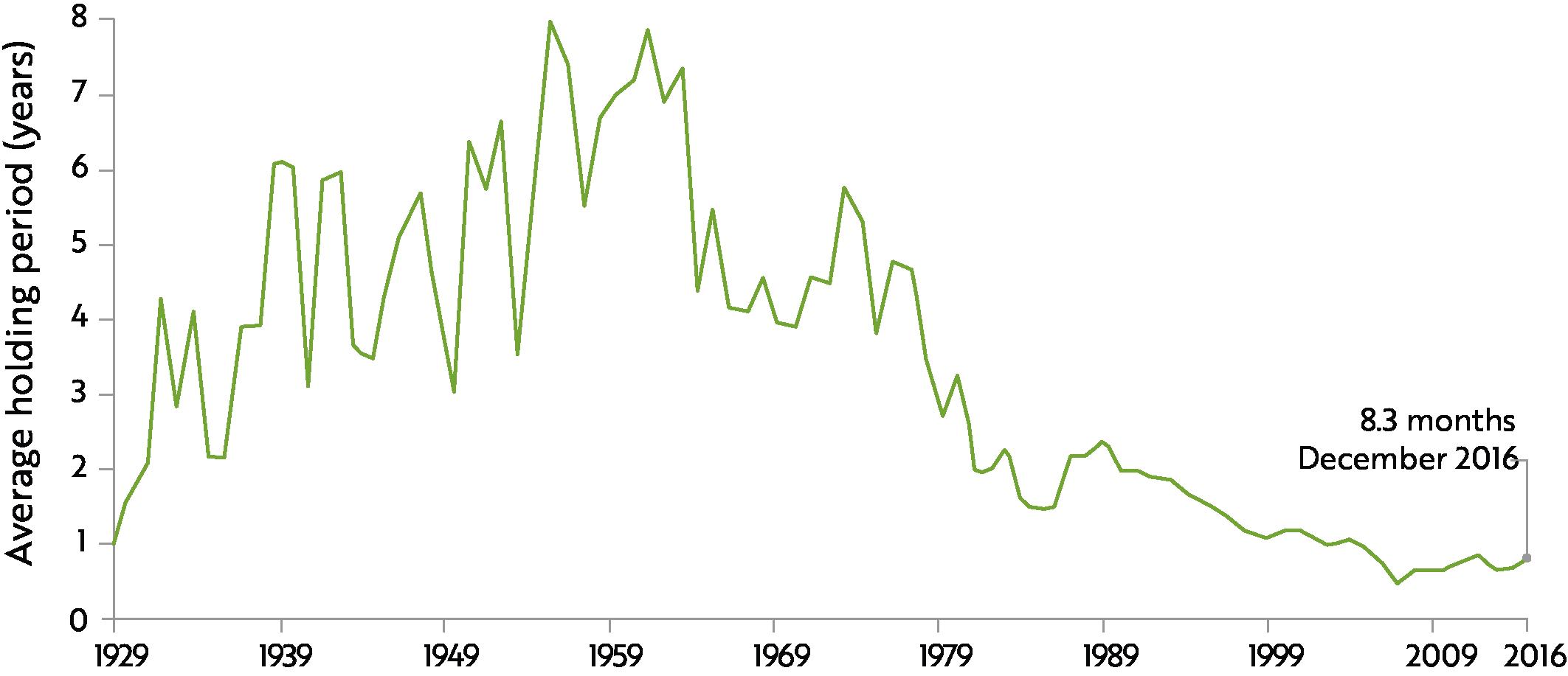 NYSE average holding periods, 1929 - 2016