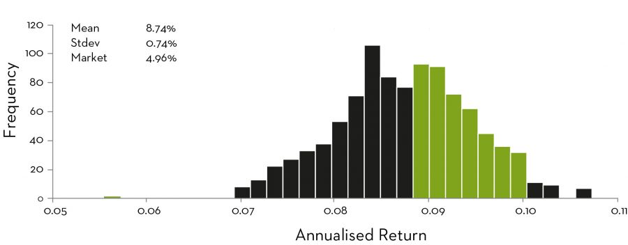 Annualised return distribution