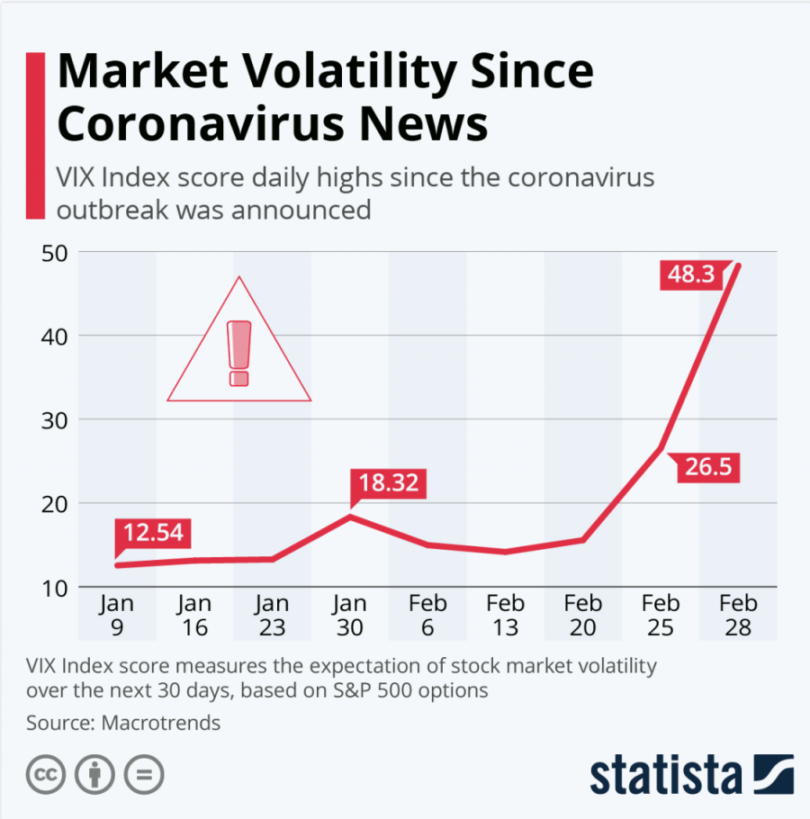 Market Volatility since Coronavirus news