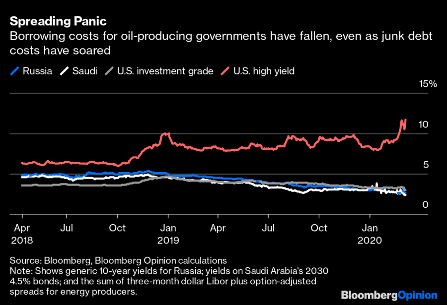 Bloomberg chart - borrowing costs for oil-producing governments have fallen