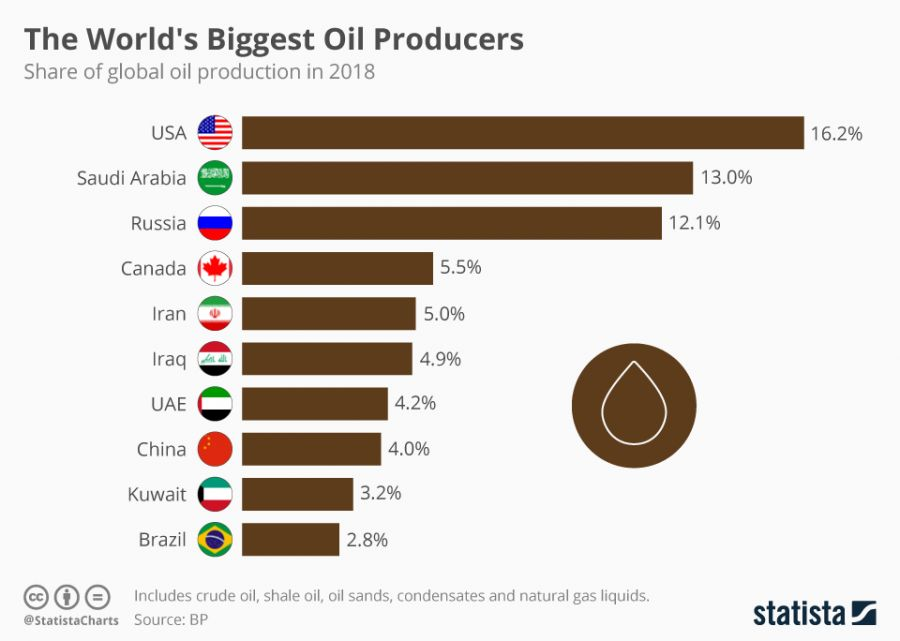Statista - The world's biggest oil producers
