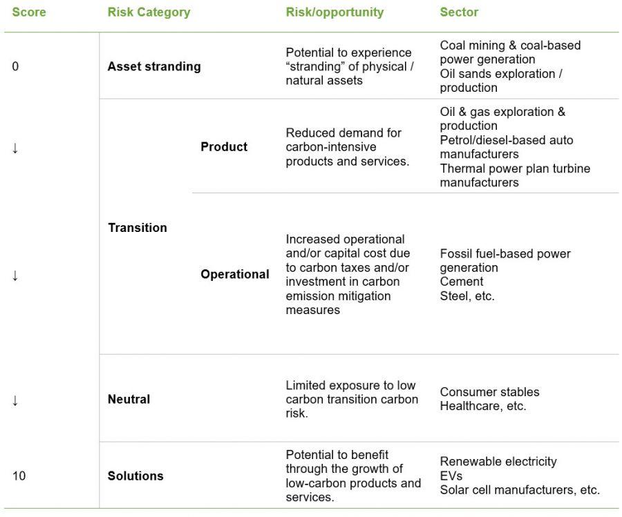 MSCI Low Carbon Transition Score scale