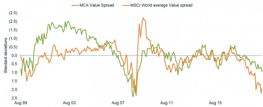 World and Australia Value spread
