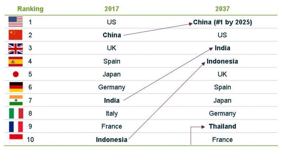 Asian aviation - Ranking passenger growth