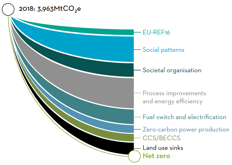 Societal organisation and energy efficiency