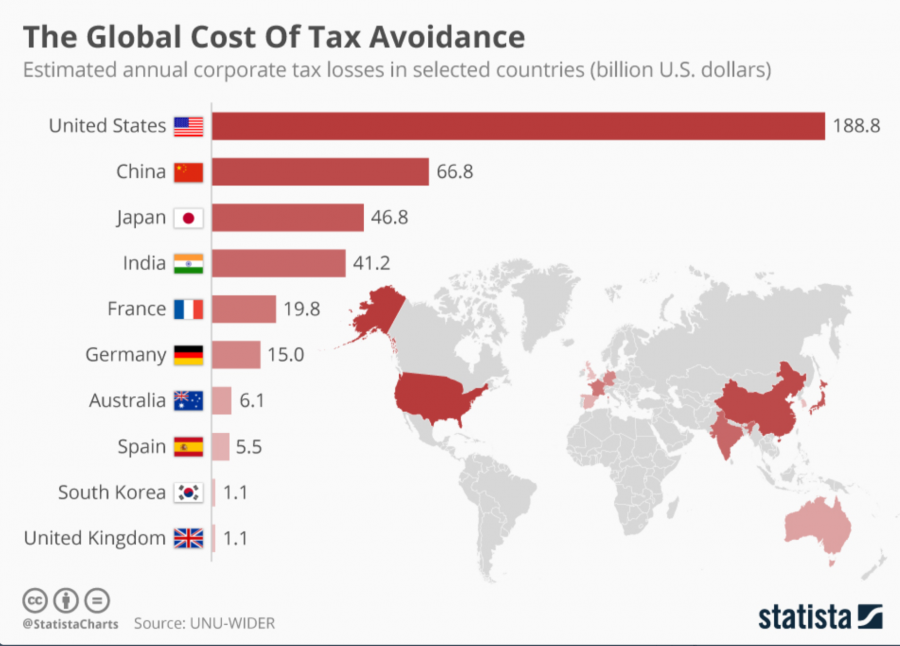 Global cost of tax avoidance
