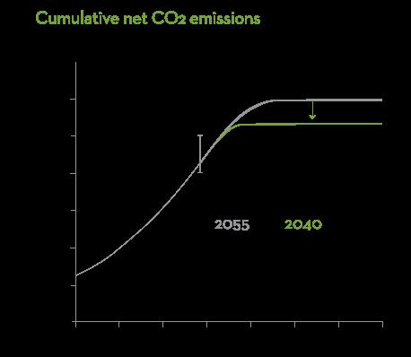 Cumulative net CO2 Emissions