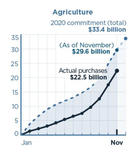 China's imports vs Phase