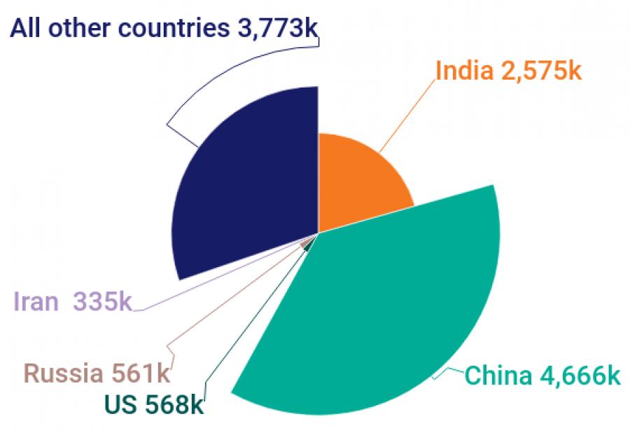 Indian STEM graduates