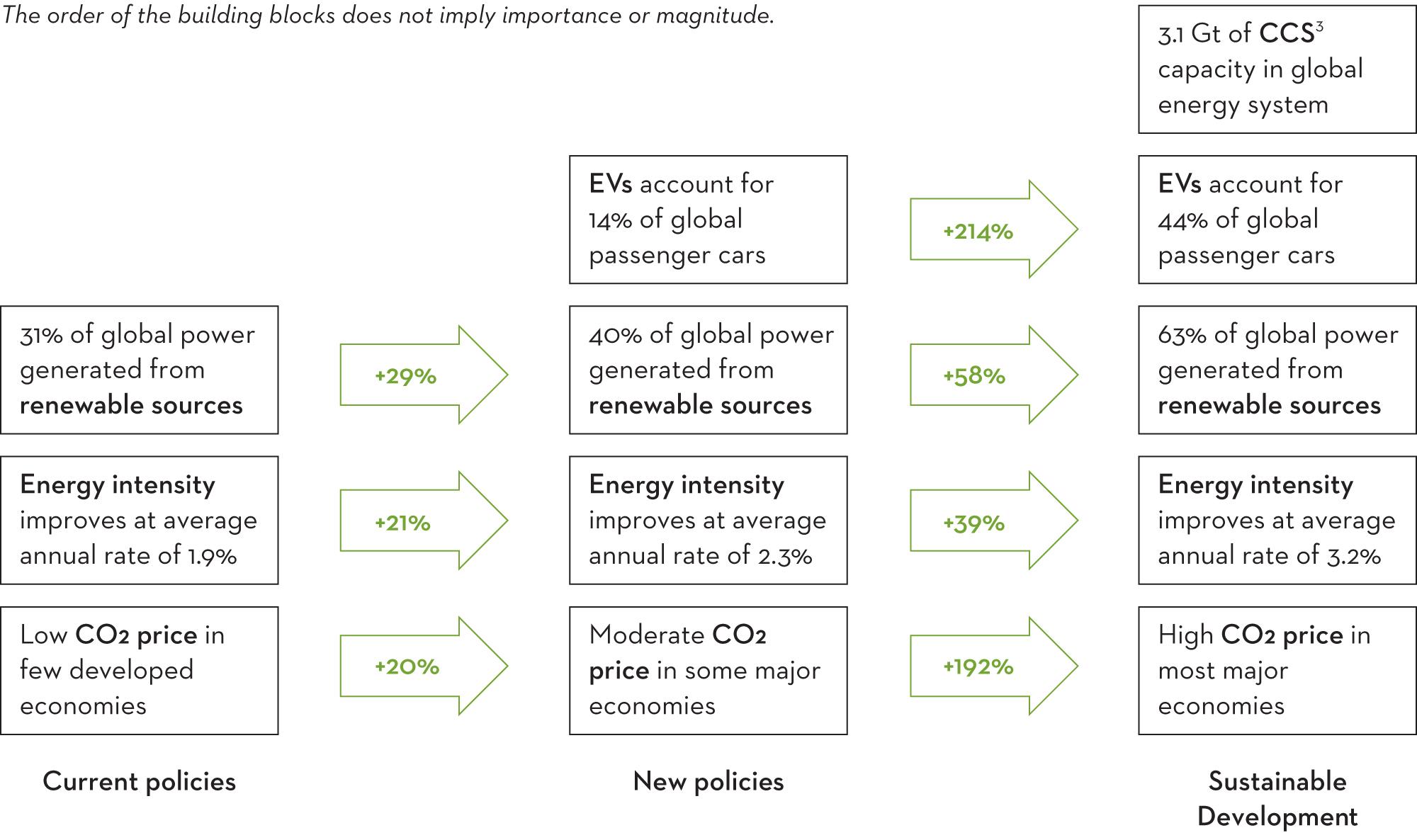 Climate scenarios block diagram