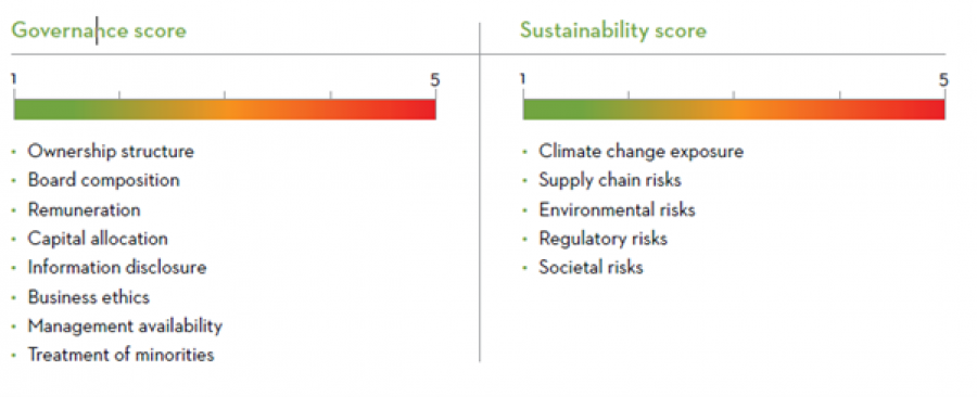 Martin Currie Governance and sustainability scorecard
