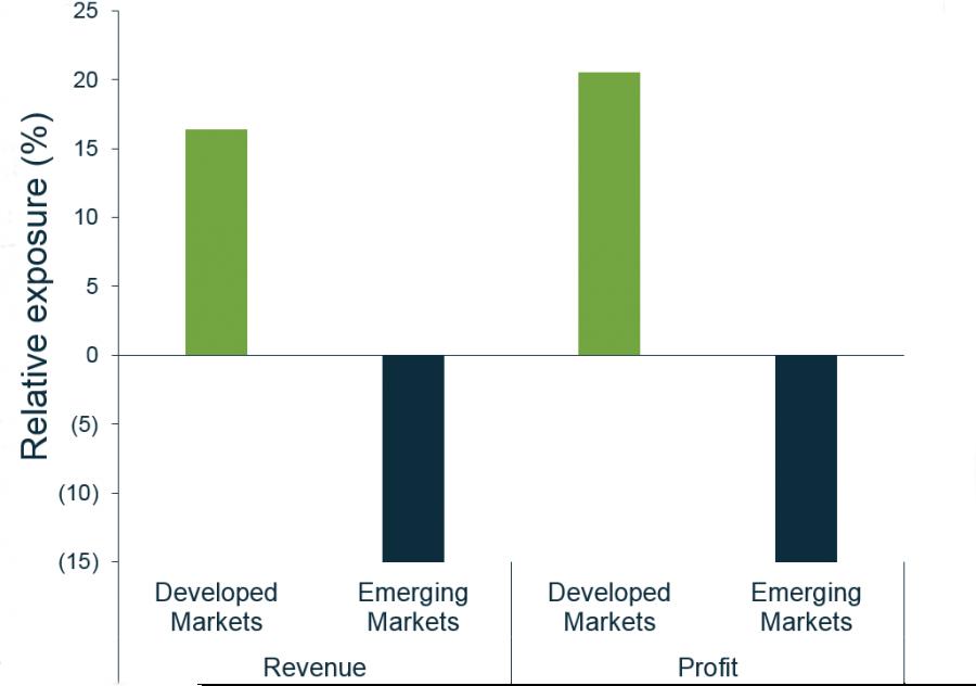 Source of revenue versus MSCI ACWI